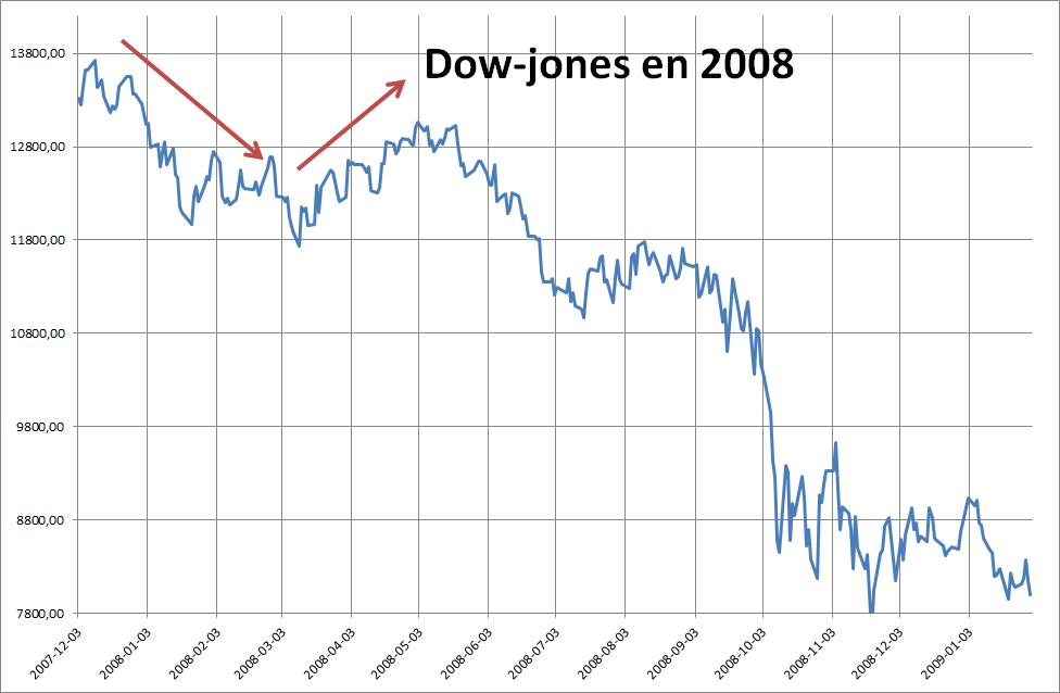 Vers un faible, mais réel, rebond au second trimestre.