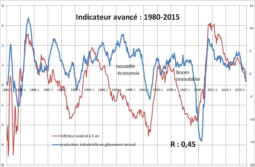 Un indicateur avancé testé sur 95 ans