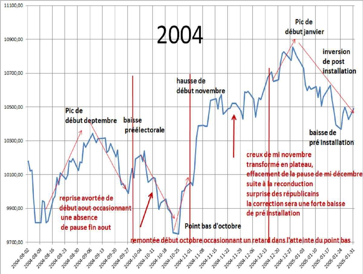 Prévisions de la bourse de New-York  Aout 2016 – janvier 2017.