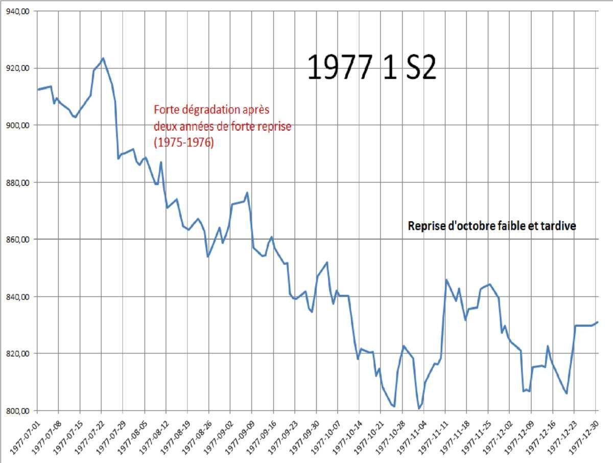 Bourse : A quoi ressemblerait le second semestre  2017 selon que ce soit Trump ou clinton