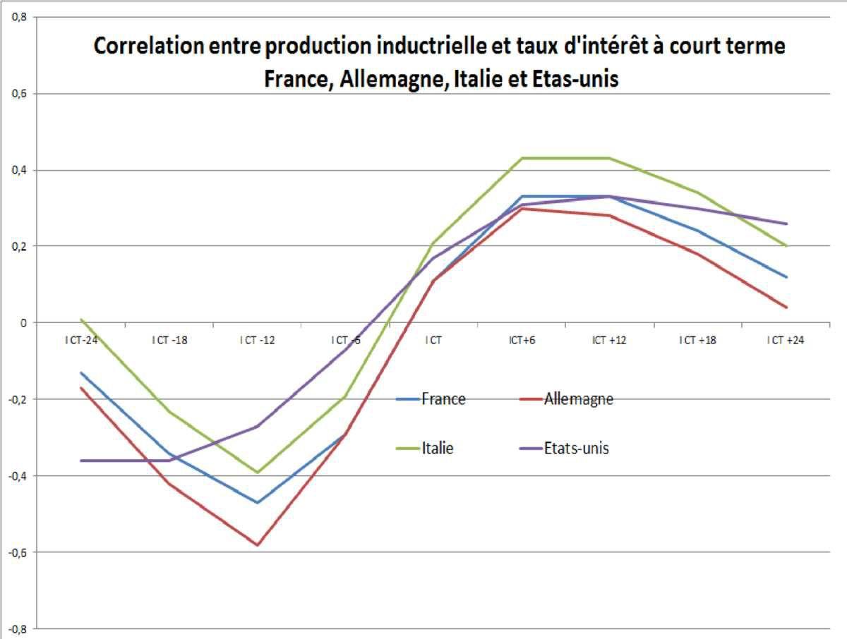 L'Allemagne et la France, privilégiées de la BCE ?