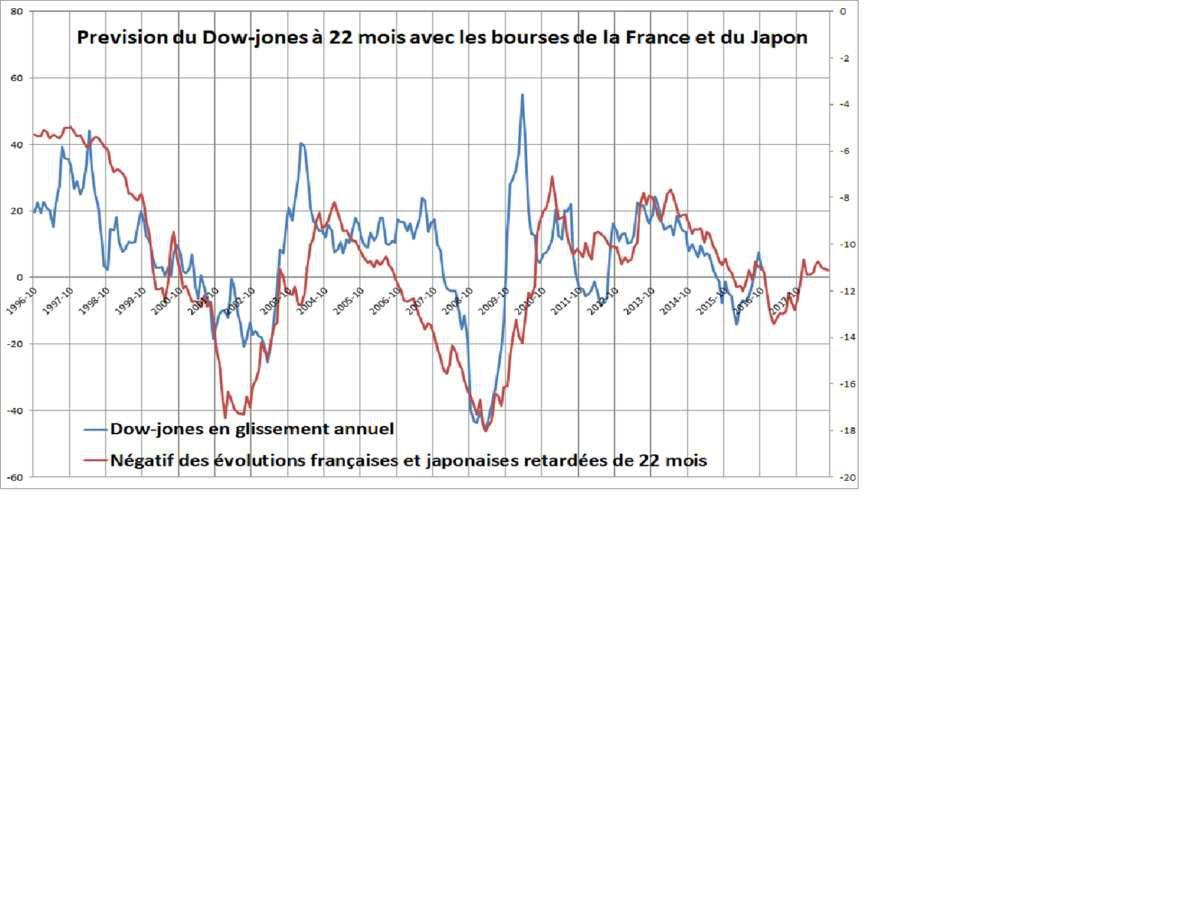 Prévision du Dow-jones à 22 mois