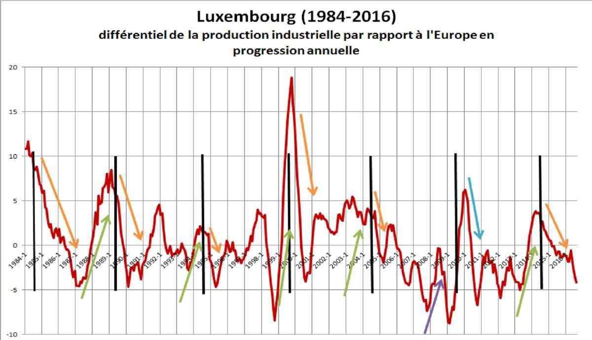 Bourse du Luxembourg : une opportunité à partir de 2017 ?