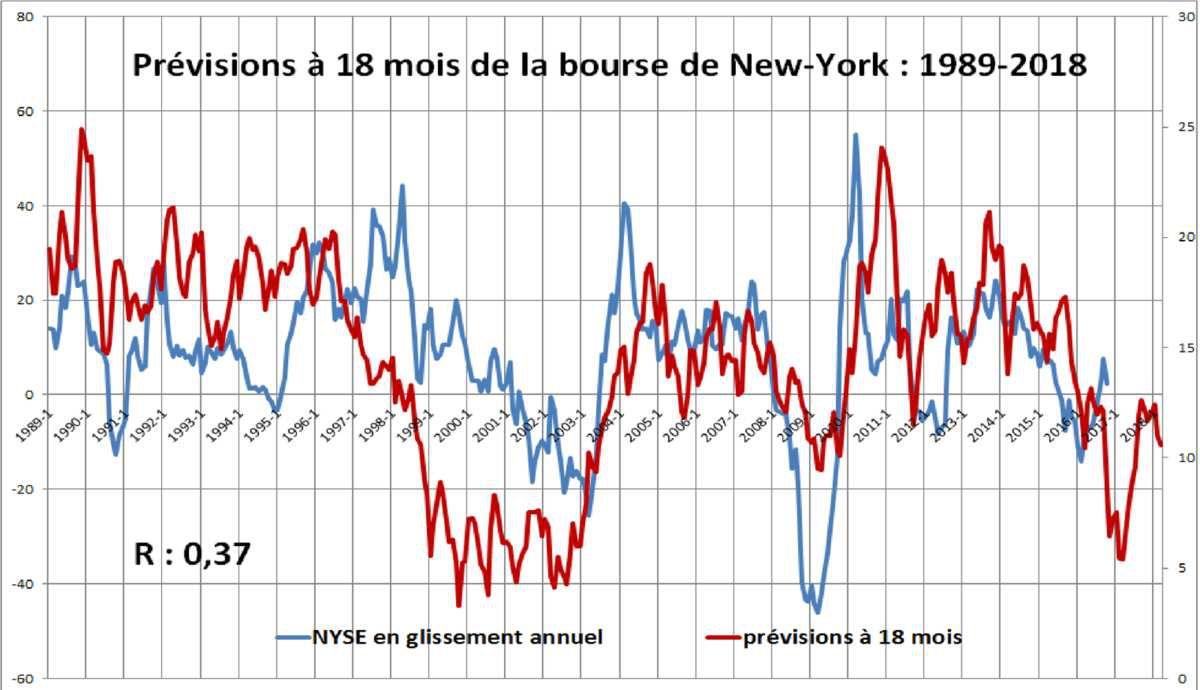 Prévisions boursière à 18 mois 1927-2018