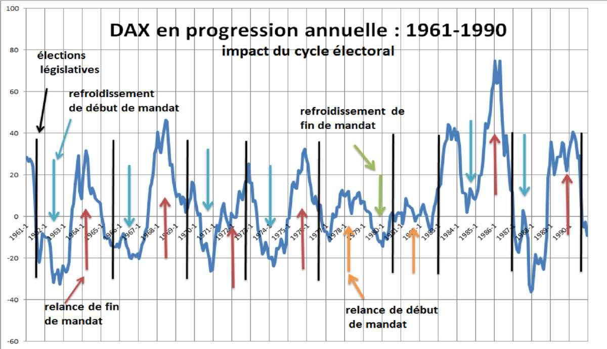 Existe-t-il un cycle électoral de la bourse allemande ?