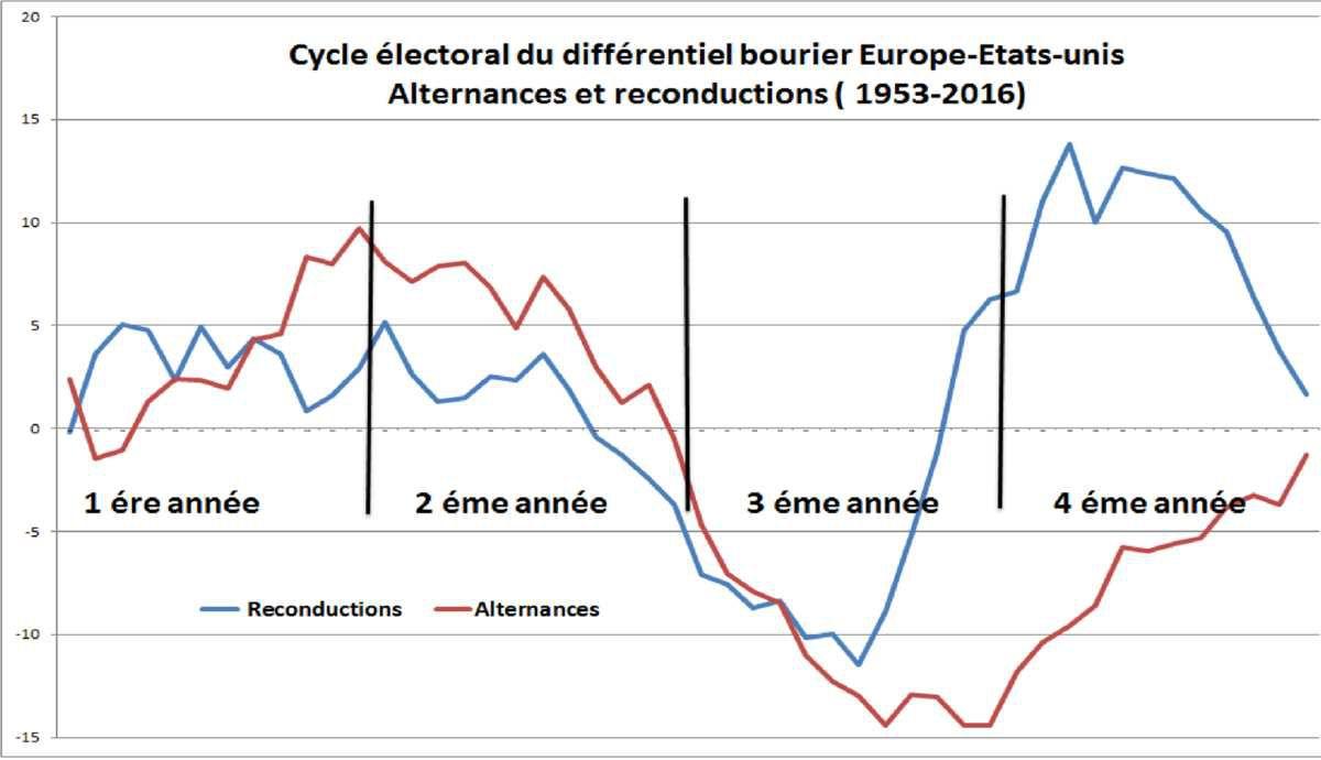 Le différentiel boursier Europe- Etats-unis à l'aide d'un indicateur avancé à 18 mois.
