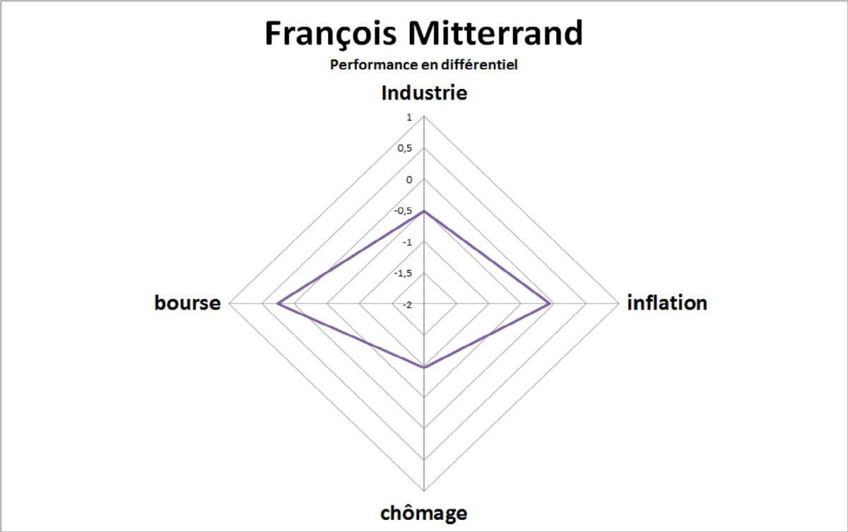 Bilan économique des présidents de la V éme République