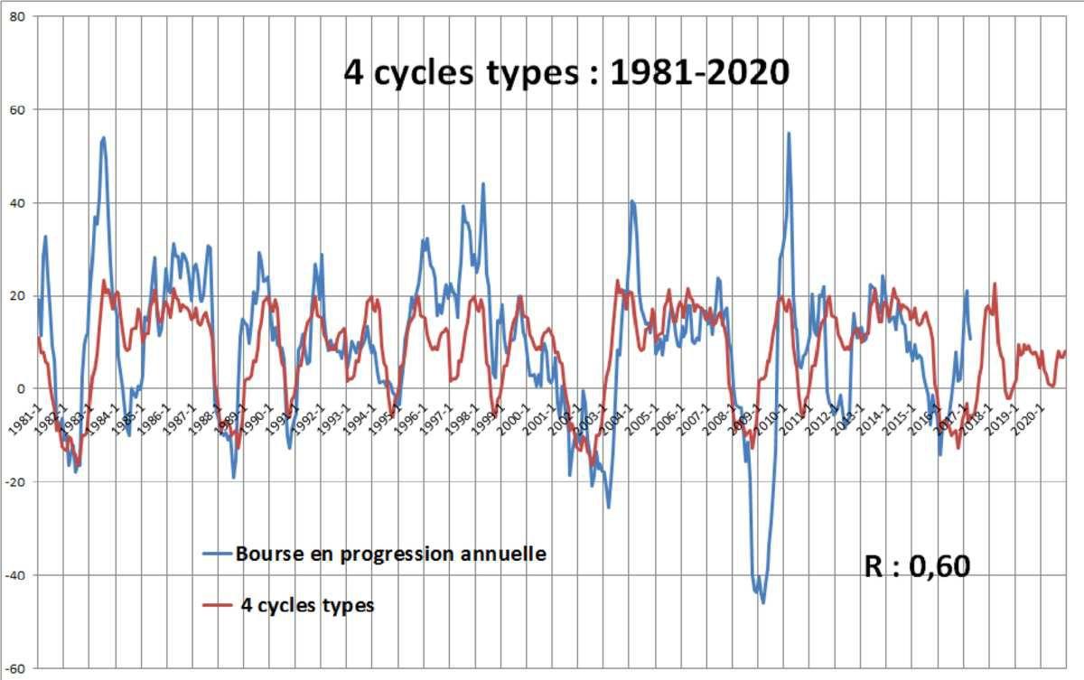 les 4 formes basiques du cycle électoral boursier