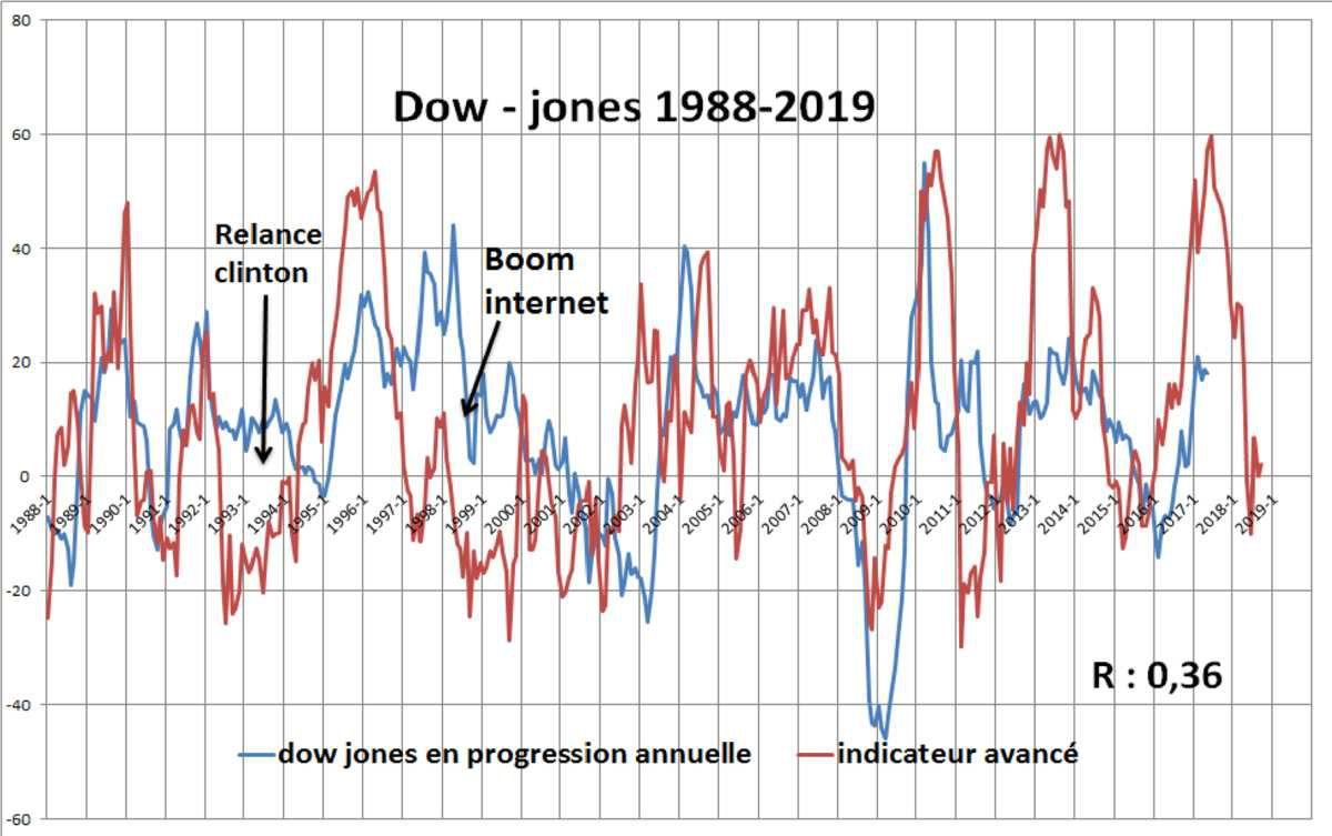 Historique du Dow - jones 1920 - 2017