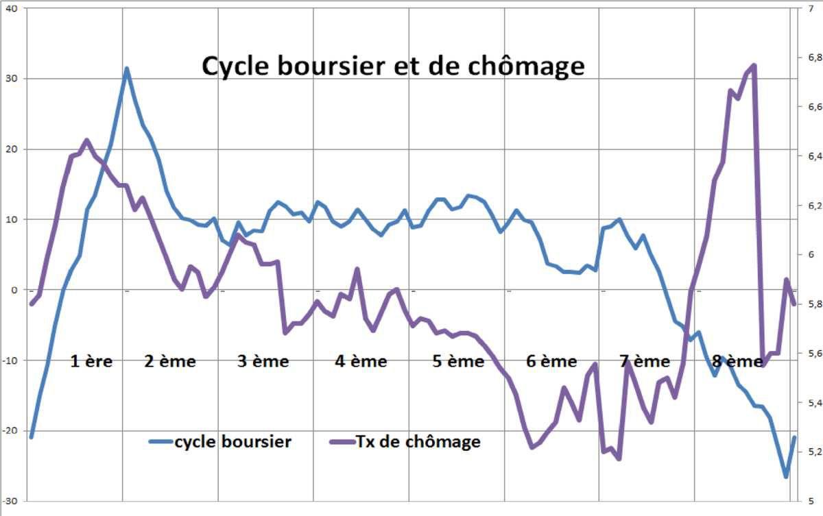 Le chômage suit classiquement l(inverse des évolutions inflationnistes, il est au plus bas au maximum du cycle et sa légère remontée signe la fin du cycle de croissance.