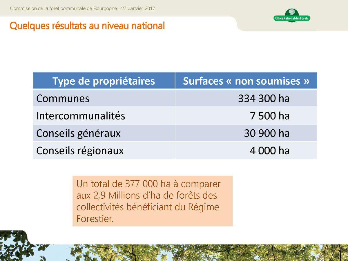 Commission Bourgogne de la forêt communale