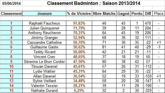 2013/2014 : Classement Général