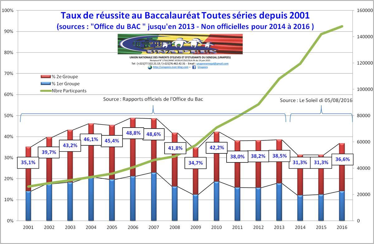 Baccalauréat - Les résultats de 2001 à 2016