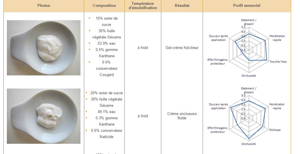 Crème antirides à l'huile de figue de Barbarie (Test : émulsion à froid)