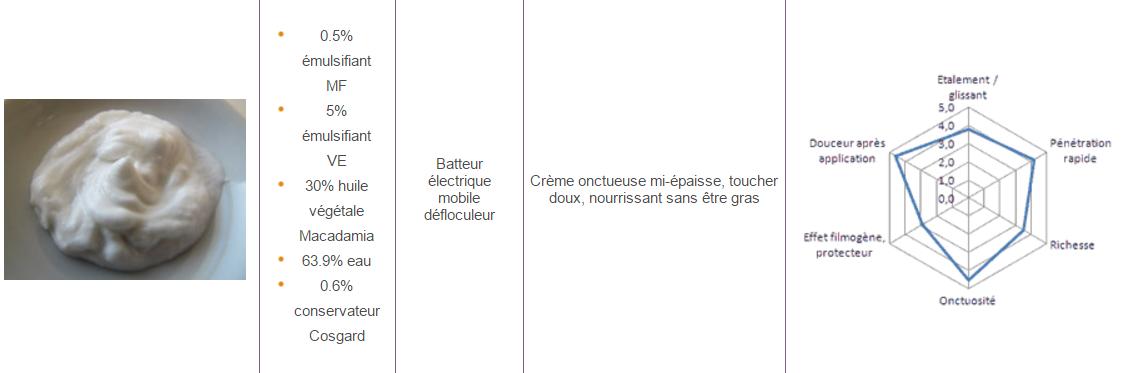 Crème antirides Rose printanière (test des émulsifiants MF et VE)