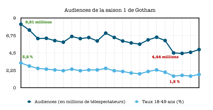 [Critique] Gotham, ambitieuse mais paresseuse