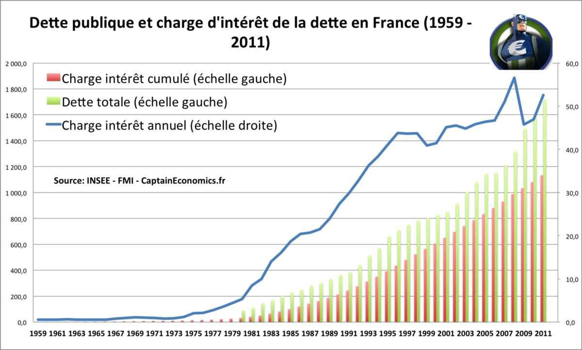 L'évolution de la dette Française depuis la loi inique Pompidou-Rothschild de 1973