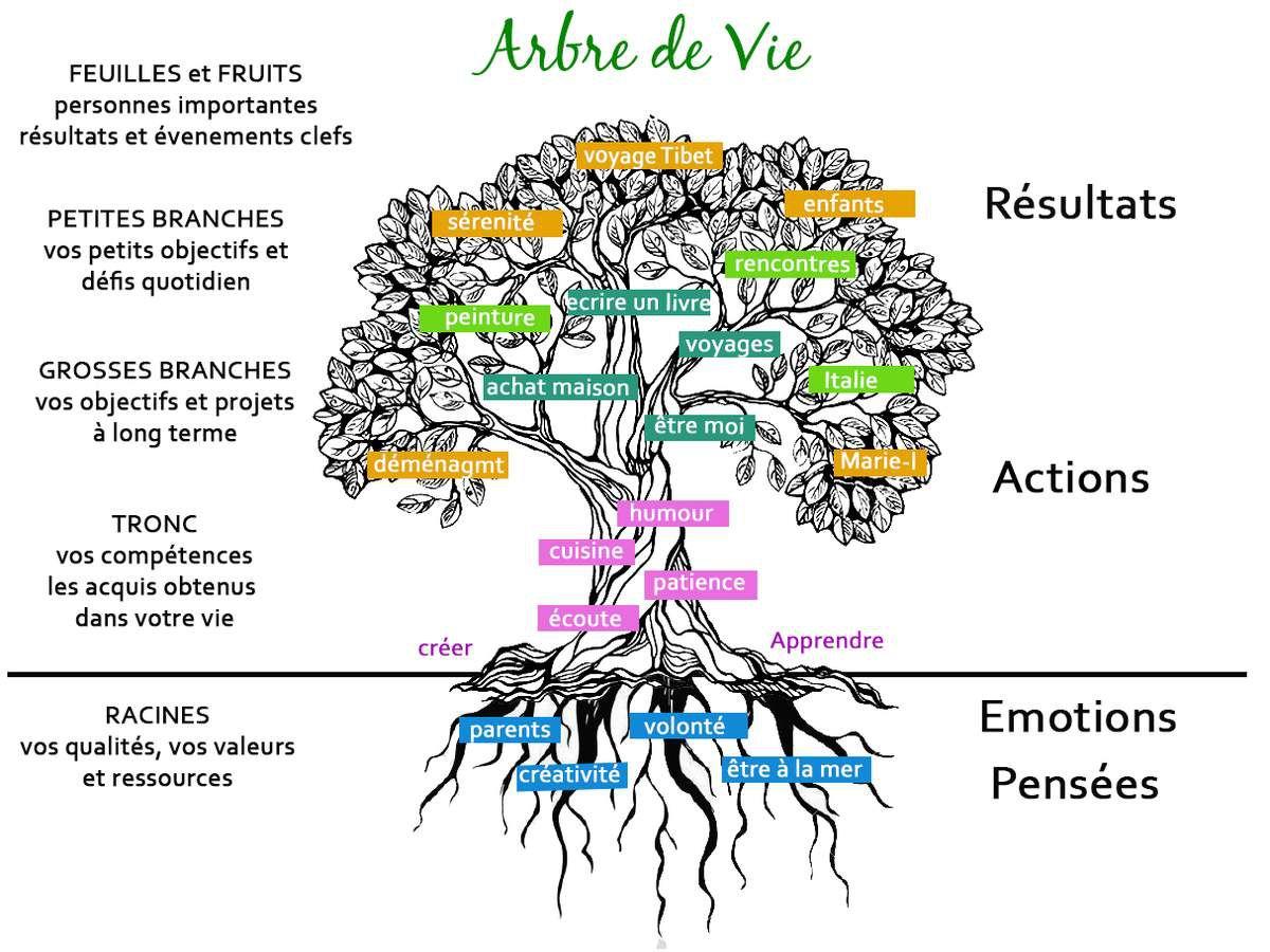 ÉQUATION MATHÉMATIQUE DE L'ARBRE DE VIE, C'EST MATHÉMATIQUES(fermaton.overblog.com)