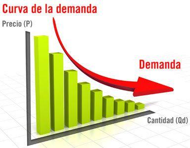 aquí una imagen de una de las gráficas de demanda