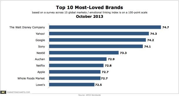 Les grandes marques qui dirigent notre mode de consommation