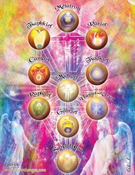 Grande invocation aux 10 Seigneurs Archanges