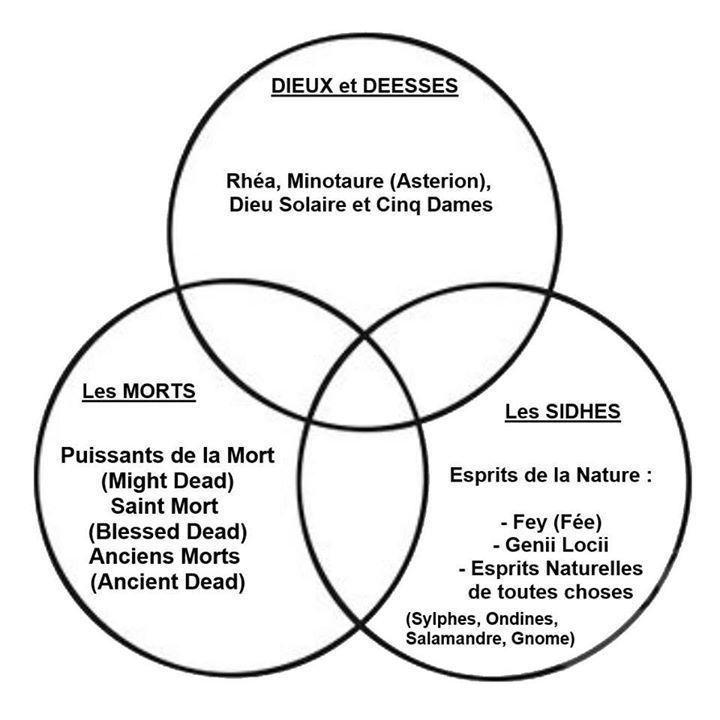 Exemple de structure des 3 plans utilisés en Magie.