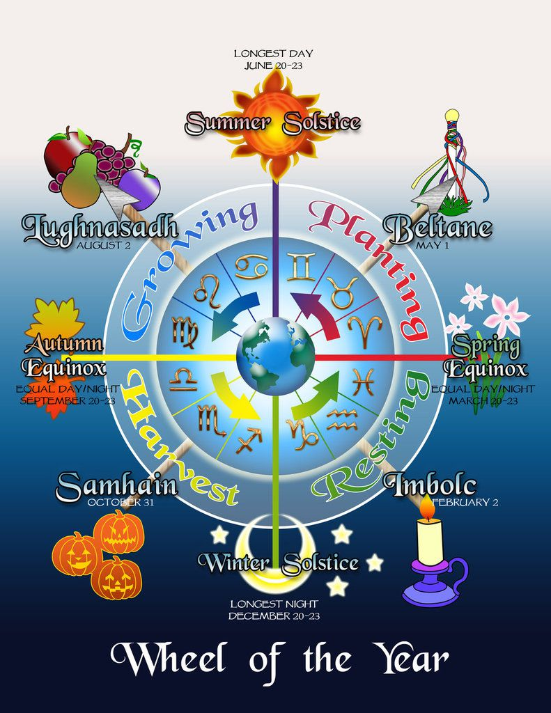 Les Sabbats : Calendrier Astronomique