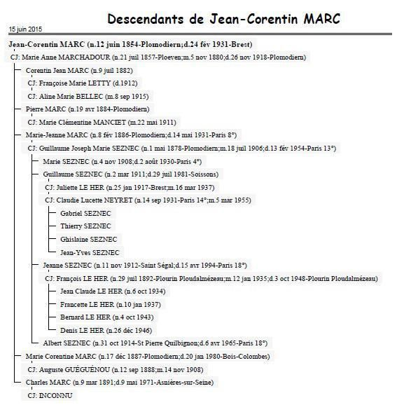 Descendants de Jean-Corentin Marc.