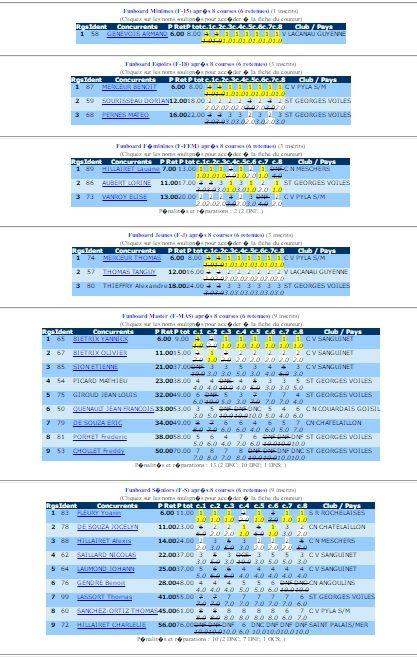 Les classements de l'étape de St georges