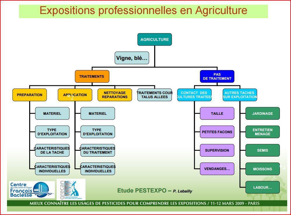 L'ANSES, son rapport sur les expositions professionnelles aux pesticides, et le Monde