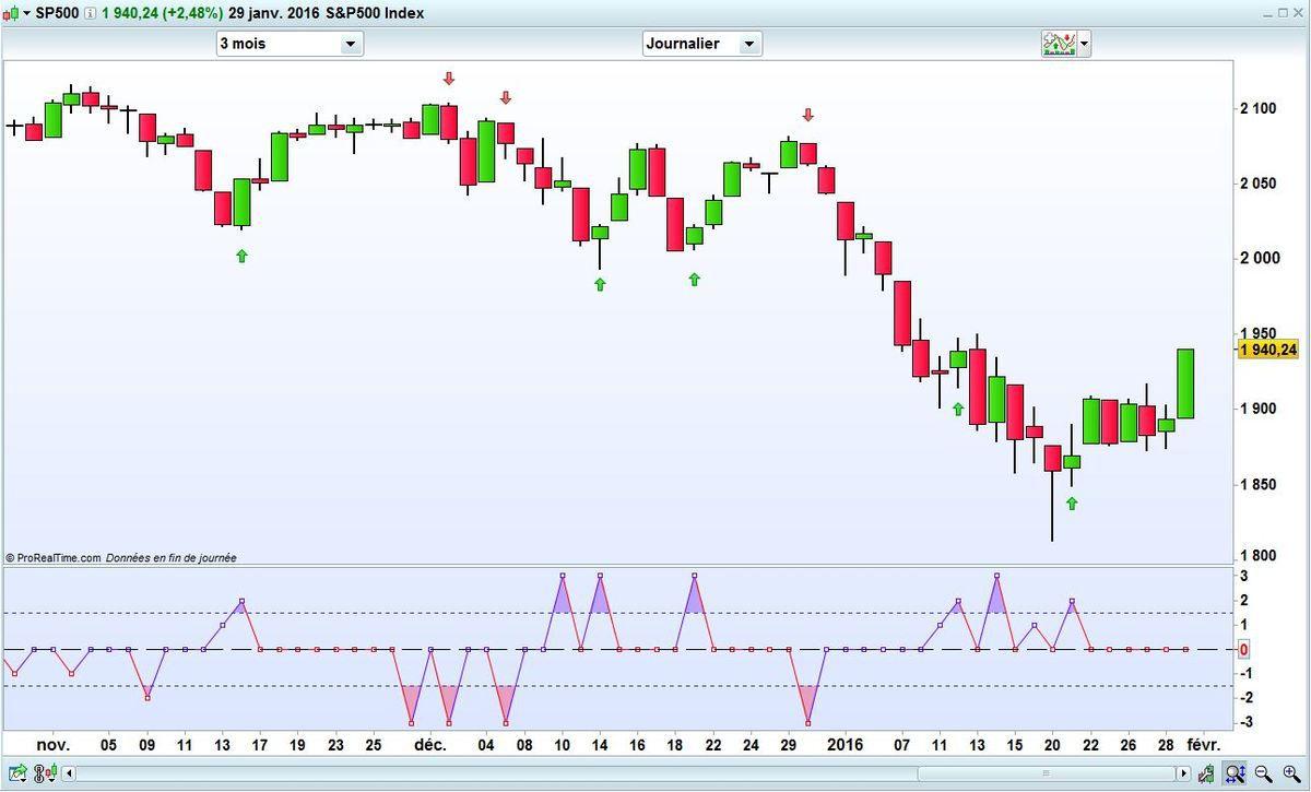 S&P500 3 mois
