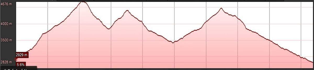 Voilà le profil de la course. Les altitudes sont impressionnantes ^^