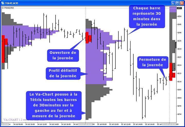 Représentation journalière du prix en market profile et en barchart