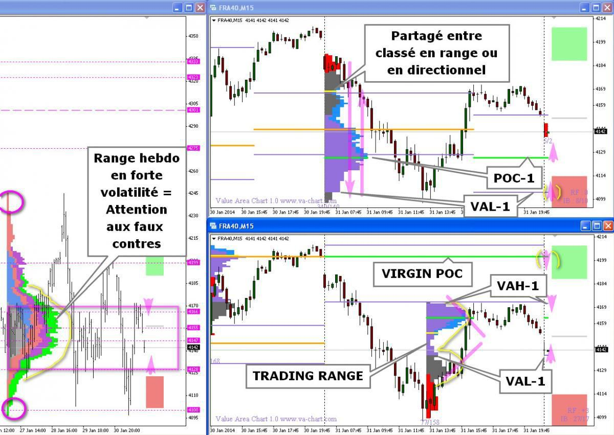 Poc, Value area, Initial Balance, Range Extension, Rotation Factor, Long Term Operator, Day Trader, Virgin Poc, Minus Development, Buying Tail ...
