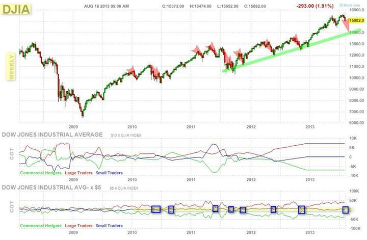 mini dow jones future (YM) hebdomadaire + COT (Commiment of traders)