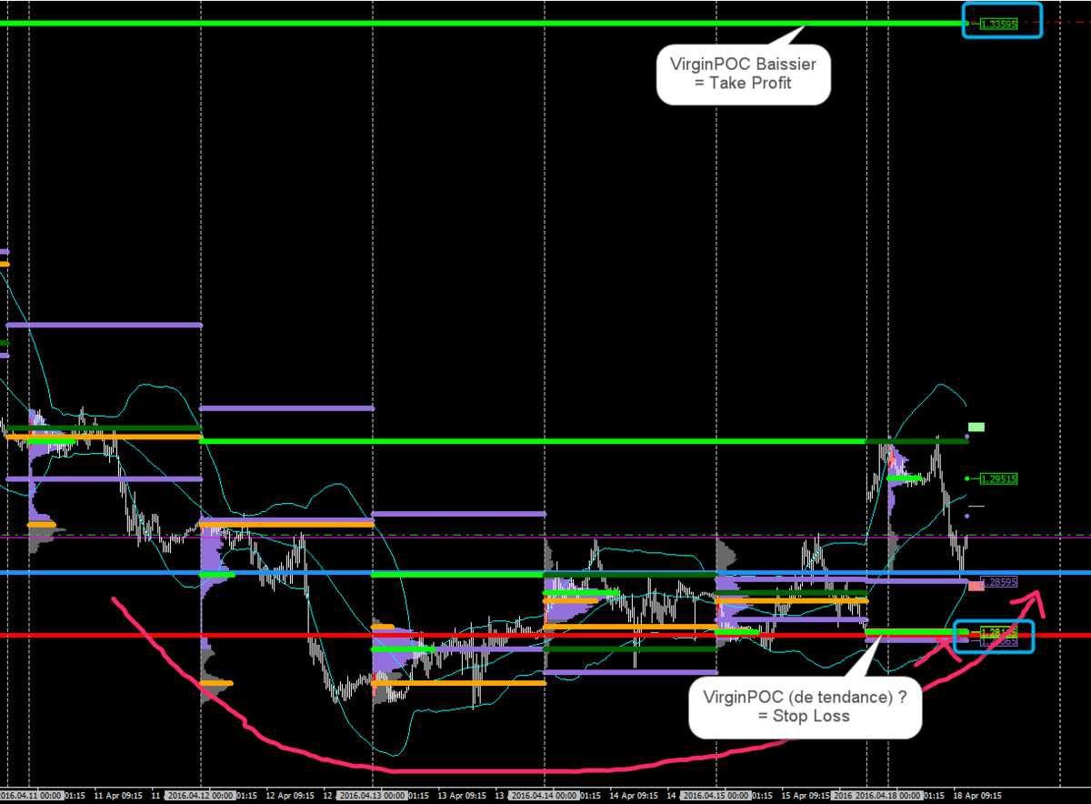 Le Forex vu en Market Profile par Uxxar