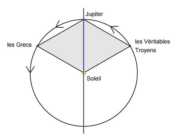 Germe géométrique
