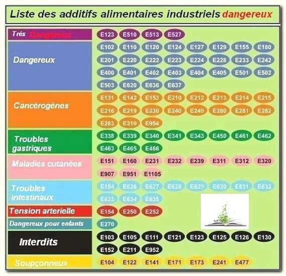 Additifs alimentaires = obésité,depression,agressivité,insomnie...