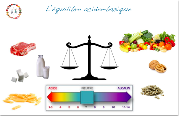 reequilibrer le ph du corps