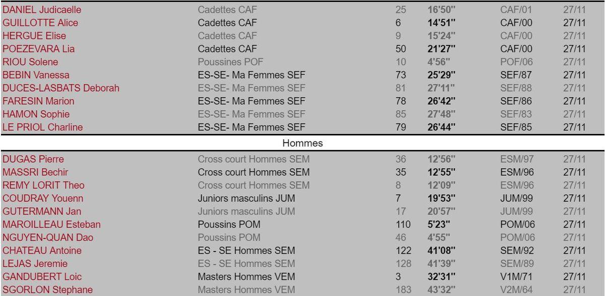 Les résultats des athlètes de l'ACH.