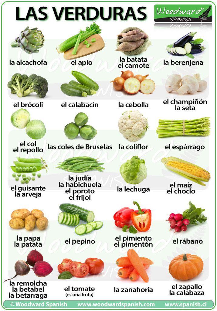 Los alimentos españoles