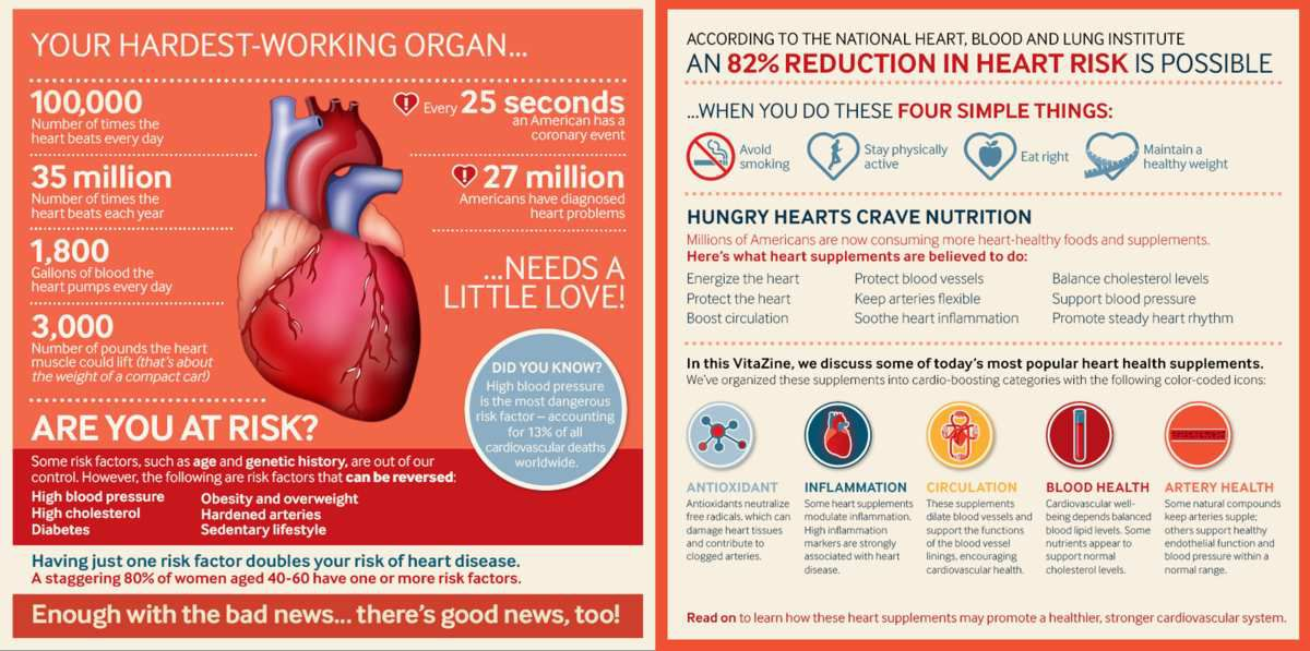 What Did You Know about Your Heart?