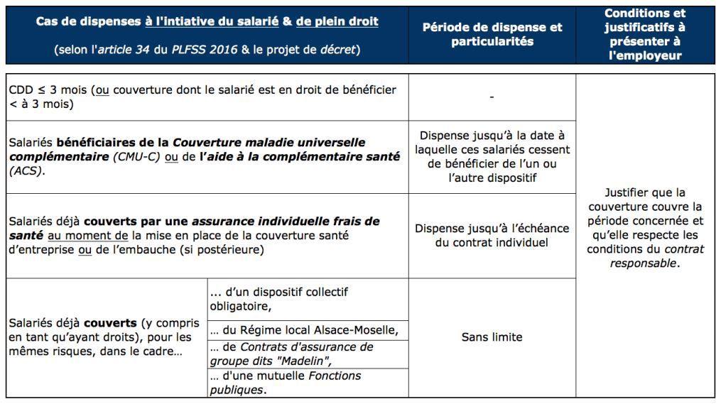 Mutuelle D Entreprise Les Obligations De L Employeur La Cigogne