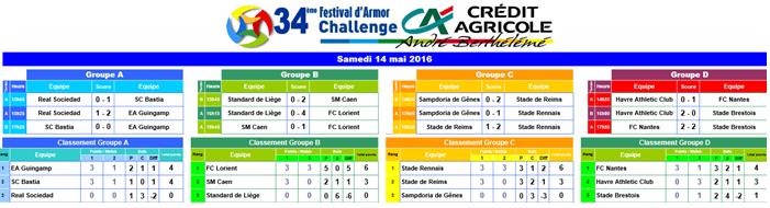 Festival d'Armor : Les matchs de phase de groupes :