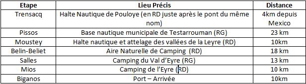 Descente Canoë intégrale de la Leyre en 6 jours (été 2016)