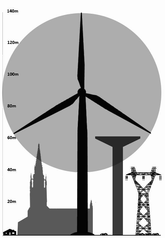 la démesure des éoliennes sur Chantonnay 85110