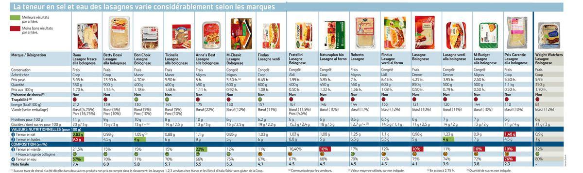 Un comparatif hallucinant de lasagnes par nos voisins suisses :s (source Le matin)
