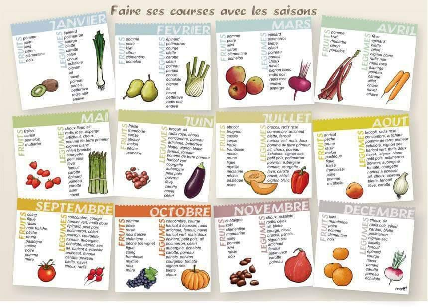 liste des courses des fruits et l gumes consommer nutri fit glam. Black Bedroom Furniture Sets. Home Design Ideas
