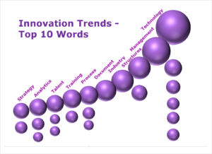 TECHNOLOGY Nr  1 as trends words for law firms