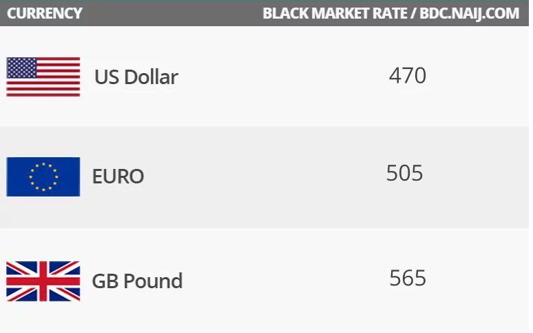 Naira valuation this week against dollar.